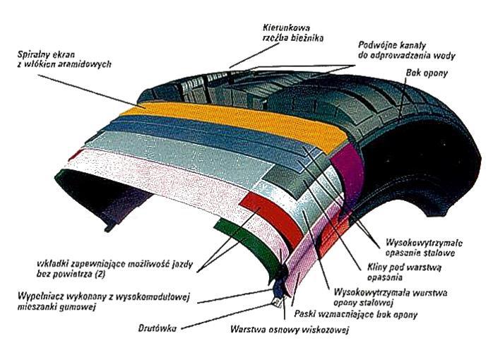 opona - jej budowa