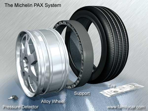 pax system w oponach michelin